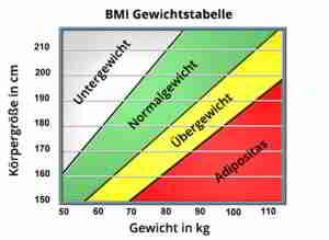 Gewichtstabelle BMI