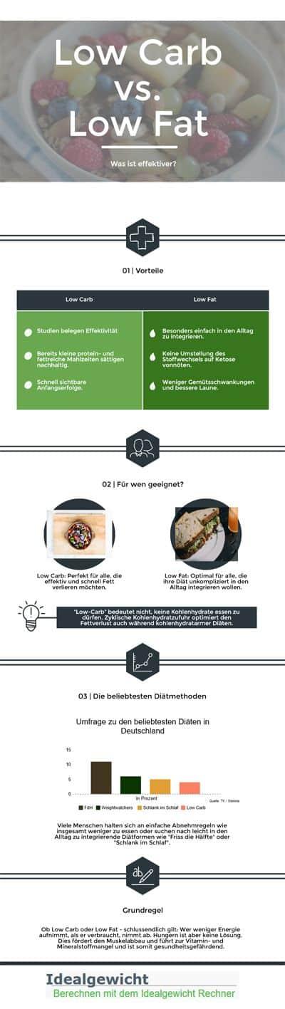 Infografik über effektive Abnehmmethoden